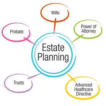 An image of an estate planning chart.